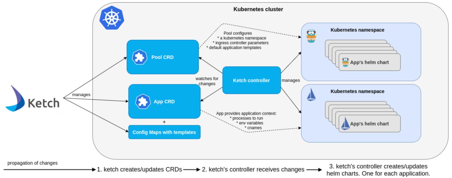 Helm Application Deployment vs Ketch